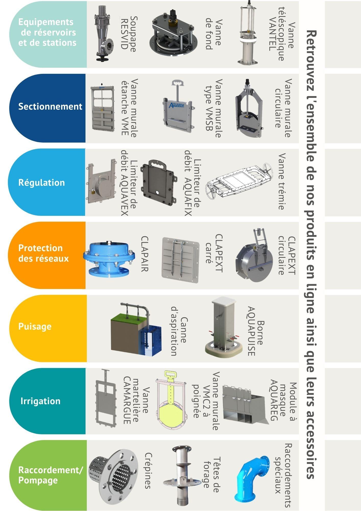 Les produits aquarem-environnementà Dagneux dans l'Ain près de Lyon: équipements de réservoirs et de stations, sectionnement, régulation, protection des réseaux, puisage, irrigation, raccordement et pompage